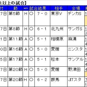 J2における、今シーズンの5得点以上の試合。