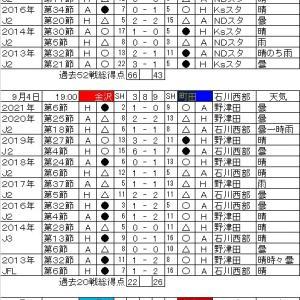 明治安田生命J2リーグ・第28節の対戦カードと過去の戦績。
