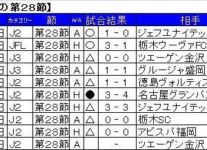 第28節、2014年から6分2敗。