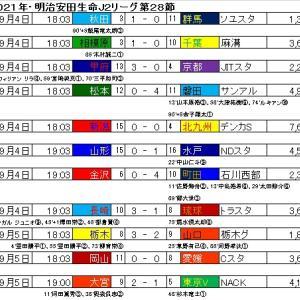 明治安田生命J2リーグ・第28節の結果と星取表。