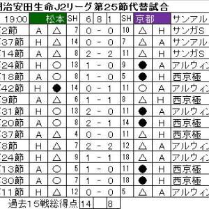 第25節代替試合・松本山雅FCvs京都サンガF.C.は、周りへの影響が大きすぎ。