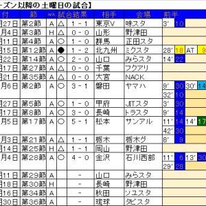 土曜日は今期7戦で5勝2分0敗。