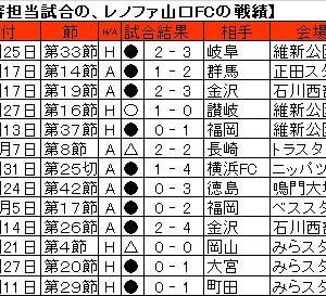 レノファ山口FCは、野田祐樹主審の担当試合で1勝2分9敗。