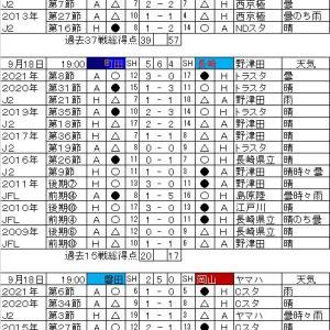 明治安田生命J2リーグ・第30節の対戦カードと過去の戦績。