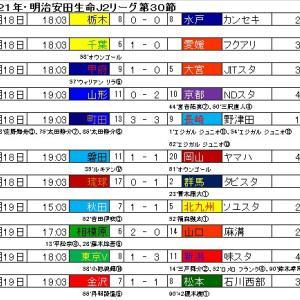 明治安田生命J2リーグ・第30節の結果と星取表。