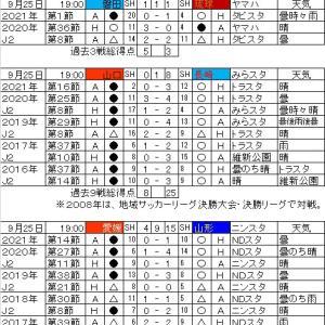 明治安田生命J2リーグ・第31節の対戦カードと過去の戦績。