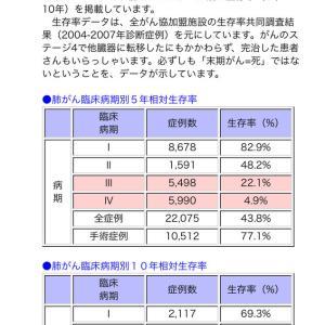 肺癌の生存率。