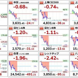 【注目してください!】真っ赤に染まった中国・香港株市場