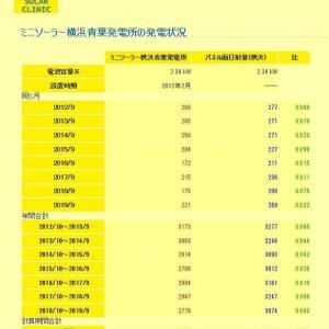 2019年9月まで:ミニソーラー横浜青葉発電所の発電状況・発電ランキング(SOLAR CLINIKデータ)