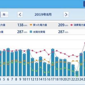 ミニソーラー横浜青葉発電所 太陽光発電HEMS集計(2019年8月~10月)