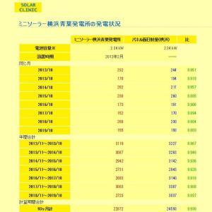 2019年10月まで:ミニソーラー横浜青葉発電所の発電状況・発電ランキング(SOLAR CLINIKでパネルの劣化察知)