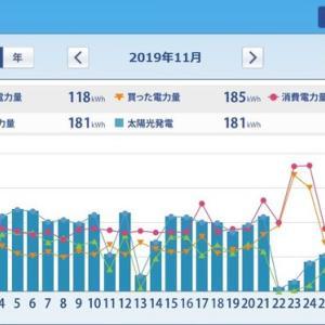 ミニソーラー横浜青葉発電所 太陽光発電HEMS集計(2019年11月)