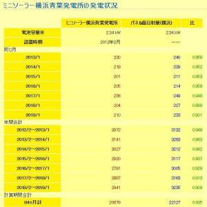 2019年2月まで:ミニソーラー横浜青葉発電所の発電状況・発電ランキング