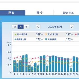 青葉の丘のミニソーラー横浜青葉発電所 太陽光発電HEMS集計(2020年11月)