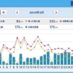 ミニソーラー横浜青葉発電所 太陽光発電HEMS集計(2019年2月)