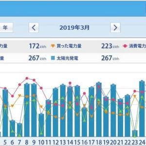 ミニソーラー横浜青葉発電所 太陽光発電HEMS集計(2019年3月)