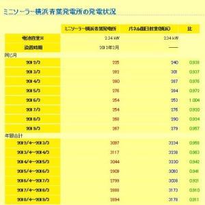 2019年3まで:ミニソーラー横浜青葉発電所の発電状況・発電ランキング(SOLAR CLINIKでパネルの劣化察知)