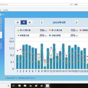 ミニソーラー横浜青葉発電所 太陽光発電HEMS集計(2019年4月)