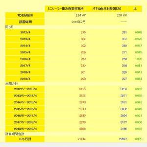 2019年4まで:ミニソーラー横浜青葉発電所の発電状況・発電ランキング(SOLAR CLINIKでパネルの劣化察知)