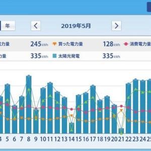 ミニソーラー横浜青葉発電所 太陽光発電HEMS集計(2019年6月)