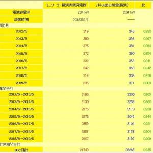2019年5月まで:ミニソーラー横浜青葉発電所の発電状況・発電ランキング(SOLAR CLINIKでパネルの劣化察知)