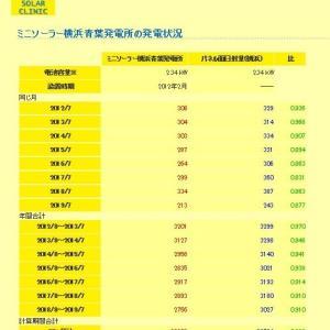 2019年7月まで:ミニソーラー横浜青葉発電所の発電状況・発電ランキング(SOLAR CLINIKでパネルの劣化察知)