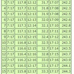 1月15日の日の出は7時15分。明日から少しづつ早くなる