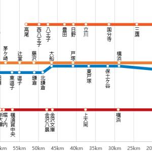 《路線図グラフ》京急『快特』の速さをJR西 新快速と比較