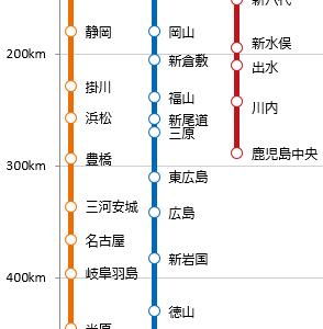《路線図グラフ》東海道・山陽・九州新幹線【営業キロ】