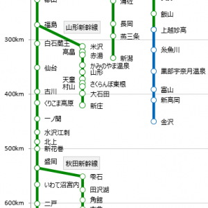 《路線図グラフ》東北・北海道~北陸新幹線【営業キロ】