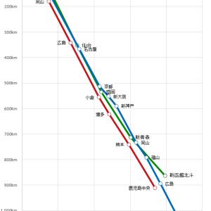 《路線図グラフ》新幹線のぞみ・みずほ・はやぶさ【最短時間】
