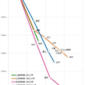 《路線図グラフ》新幹線こまち・つばさ・とき・かがやき【最短時間】