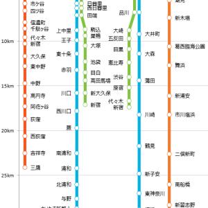 《路線図グラフ》東京駅直通 近距離路線【営業キロ】