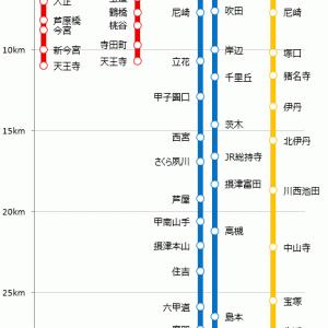 《路線図グラフ》大阪駅直通 近距離路線【営業キロ】