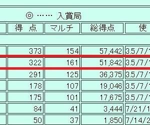 第43回宮崎コンテスト(結果)