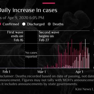 緊急事態宣言は出たけれど・・・ロックダウンできないので、コロナウイルス感染拡大阻止は難しい?