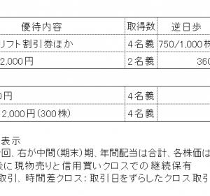 2021年7月権利銘柄の株主優待取得結果