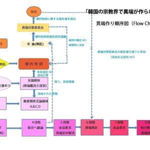 韓国の宗教界で異端が作られる過程(異端作り順序図)