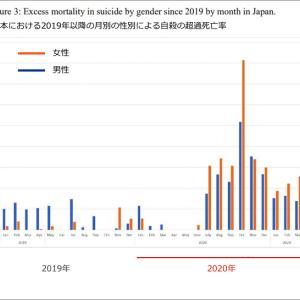 日本の超過死亡率