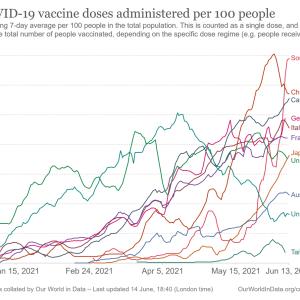 【朗報】 日本のワクチン接種スピード、ついにイギリスを超えるwywywywywywywywywywywywywywywywywywy