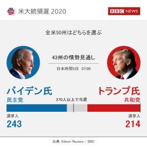 不正選挙 (米大統領選2020 )バイデン民主党による乗っ取り