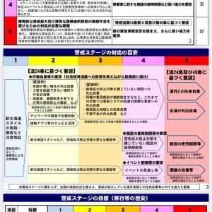 北海道 警戒ステージ