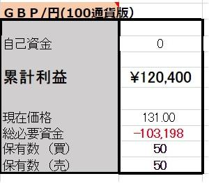 10/8【GBP/JPY両建】<新規>売200ポンド