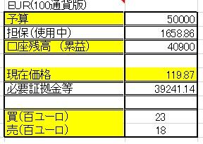 1/28 【EUR×円両建】 <新規>売100ユーロ