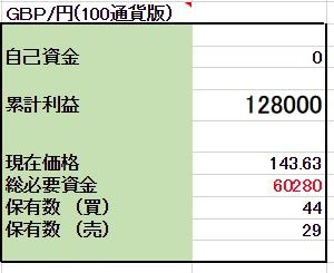 2/19 【GBP/JPY両建】<新規>買200ポンド