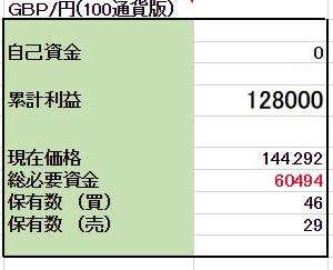 2/20 【GBP/JPY両建】<新規>買200ポンド