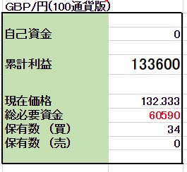 5/21 【GBP/JPY両建】<決済>売 300ポンド
