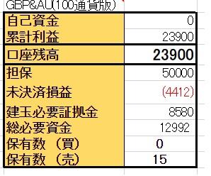 6/2【GBP/AUD両建】<決済>買 1300ポンド