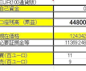 6/8 【EUR×円両建】 <決済>売1000ユーロ