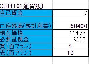 9/18 【CHFX円】両建編 <新規>売 100フラン